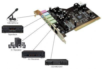 Terratec Aureon 5.1 Fun TTP8 Ver1.2 Ce3DX CM8738- 6ch-MX 3D 5.1 PCI 32-64Bit*s65